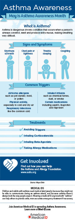 What is Asthma Awareness Month